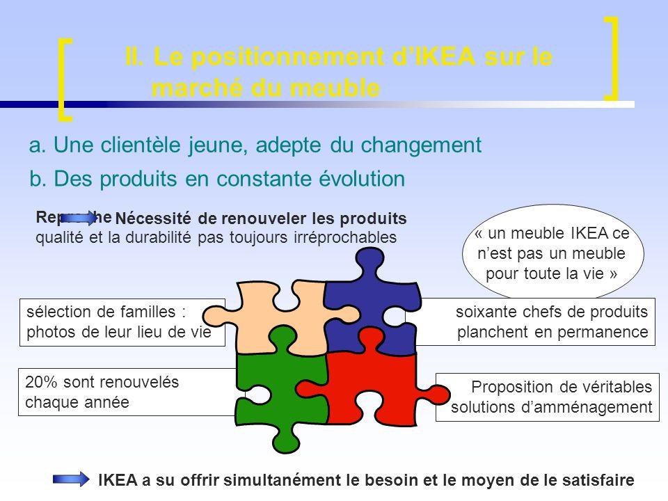 II. Le positionnement d'IKEA sur le marché du meuble