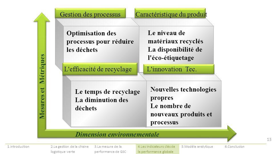 Dimension environnementale