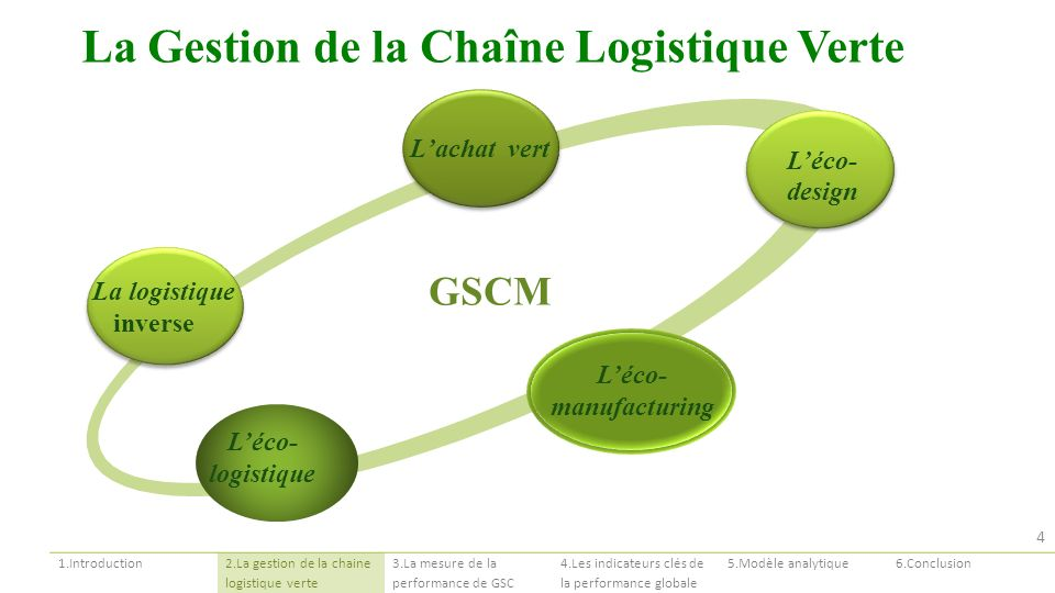 La Gestion de la Chaîne Logistique Verte