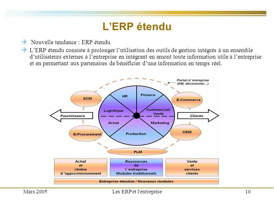 L'ERP étendu Nouvelle tendance : ERP étendu