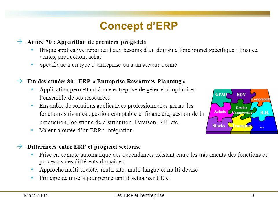 Concept d'ERP Année 70 : Apparition de premiers progiciels
