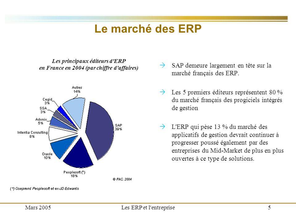 Le marché des ERP Les principaux éditeurs d ERP. en France en 2004 (par chiffre d affaires)