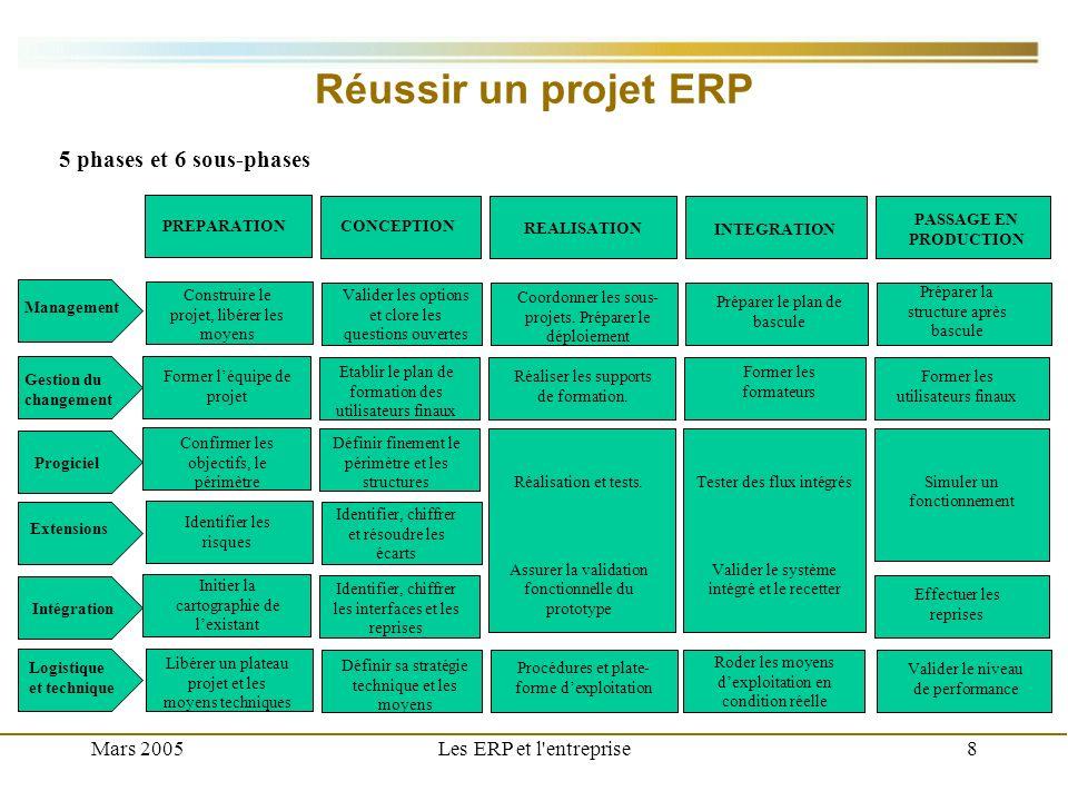 Réussir un projet ERP 5 phases et 6 sous-phases Mars 2005
