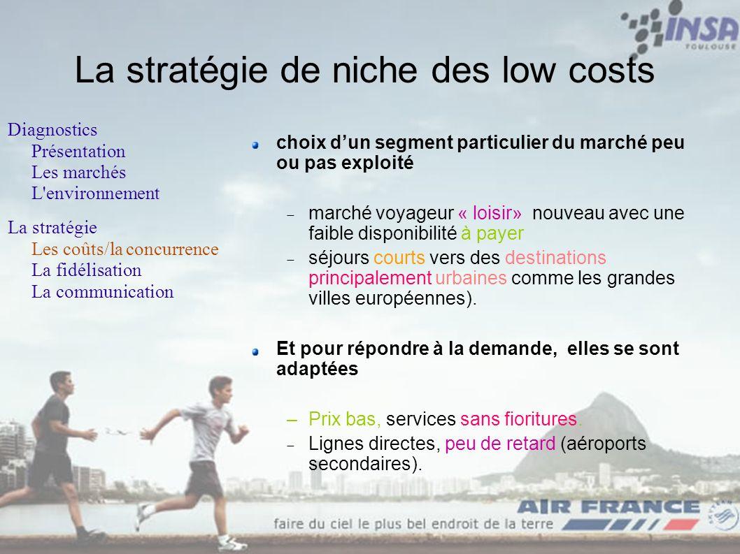 La stratégie de niche des low costs