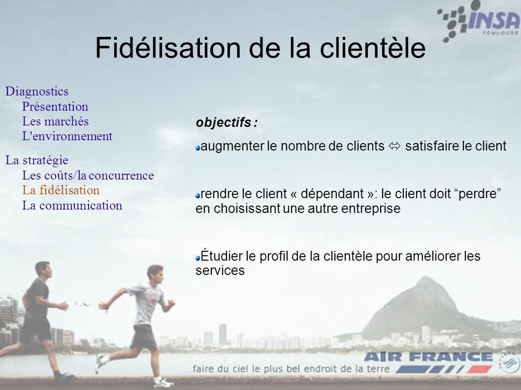 Fidélisation de la clientèle