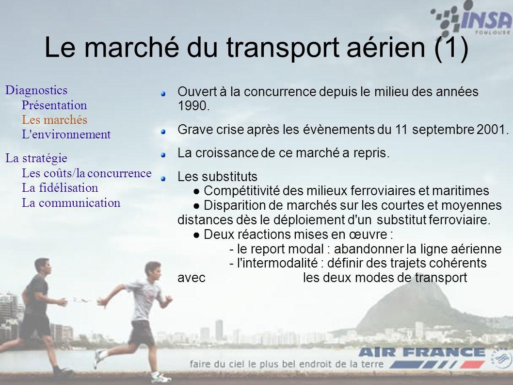 Le marché du transport aérien (1)