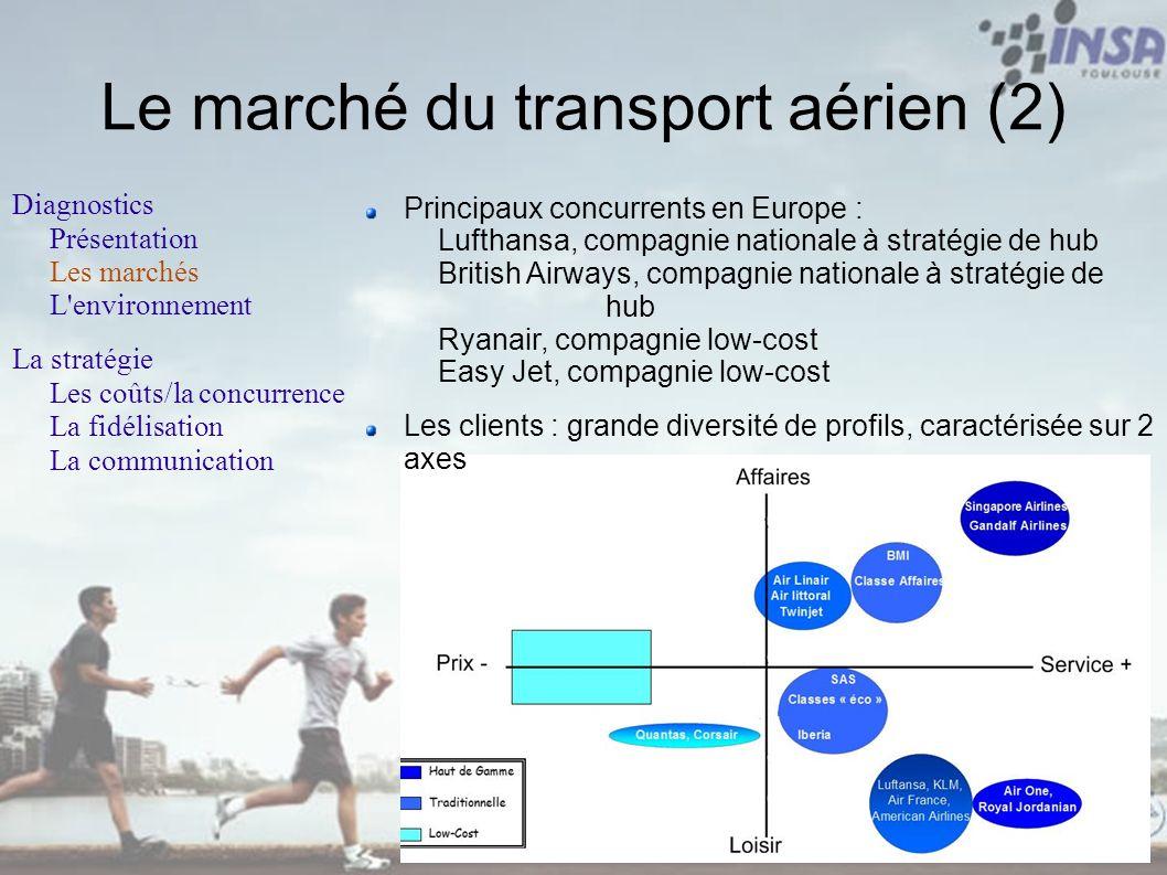 Le marché du transport aérien (2)
