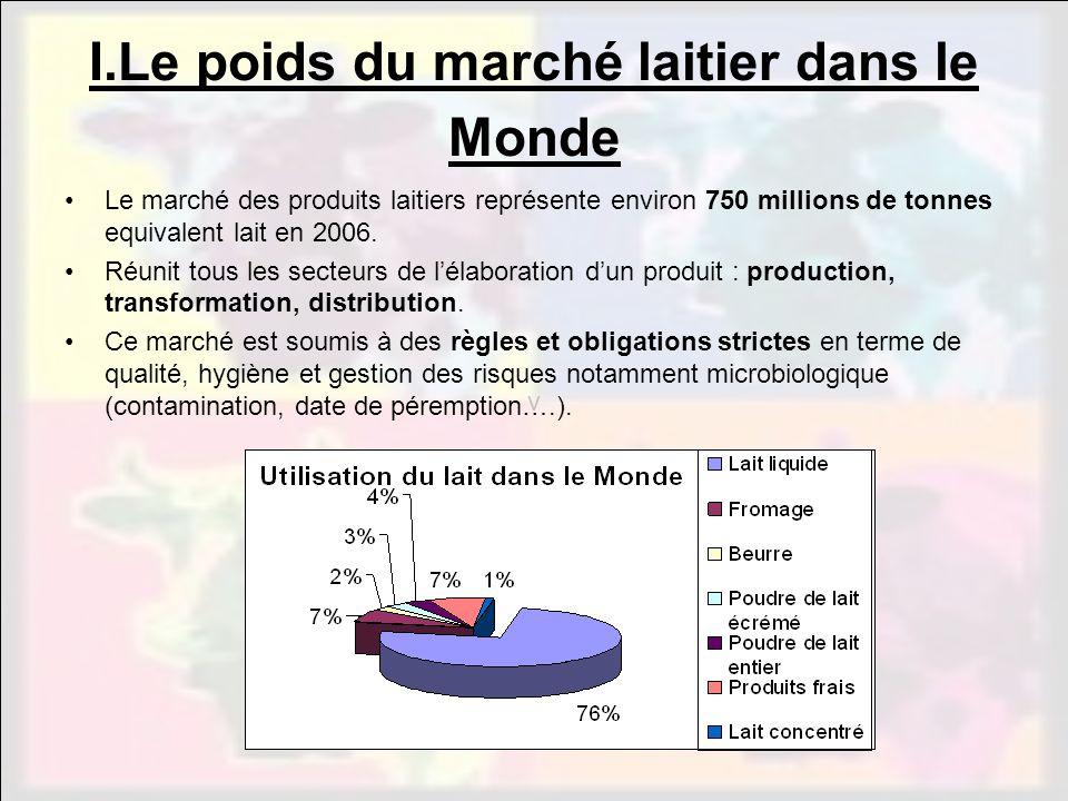 I.Le poids du marché laitier dans le Monde