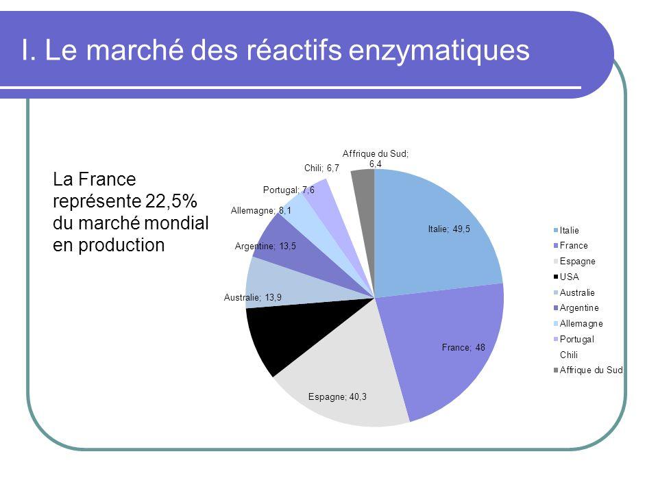 I. Le marché des réactifs enzymatiques