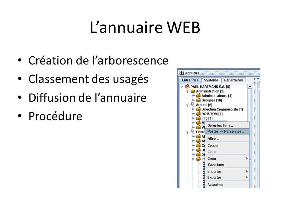 L'annuaire WEB Création de l'arborescence Classement des usagés