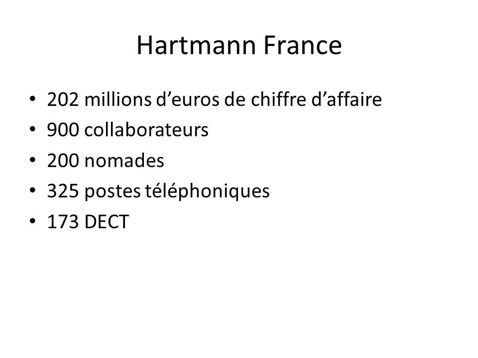 Hartmann France 202 millions d'euros de chiffre d'affaire