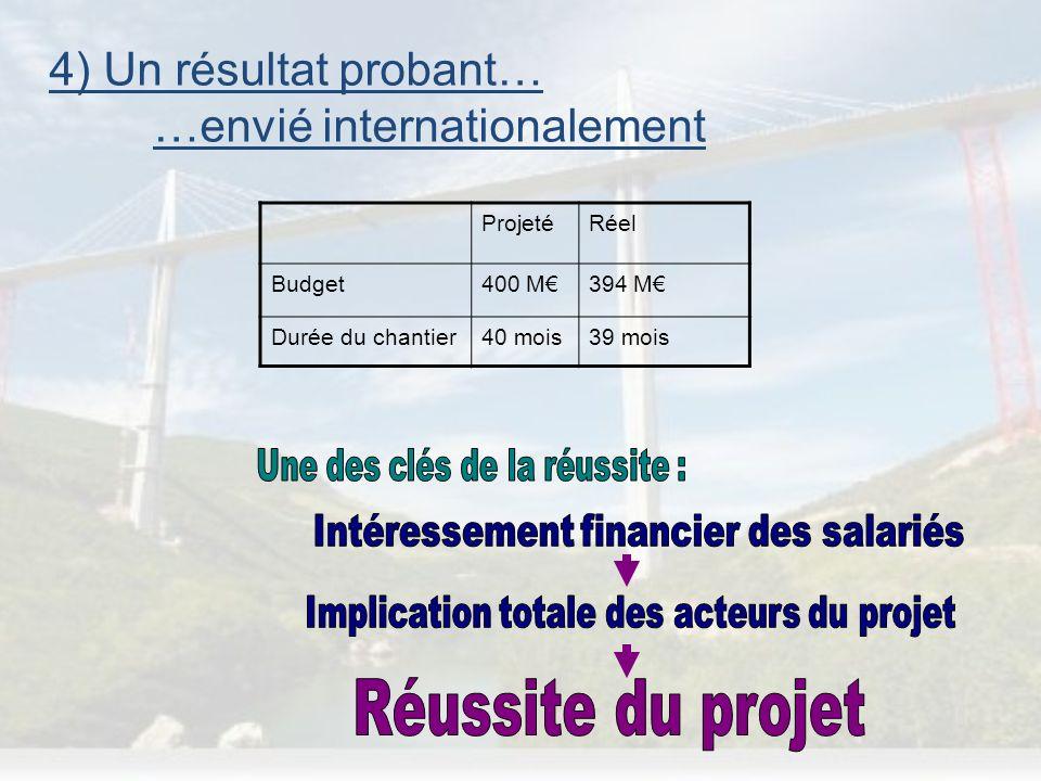 Réussite du projet 4) Un résultat probant… …envié internationalement