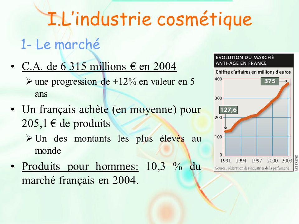 I.L'industrie cosmétique