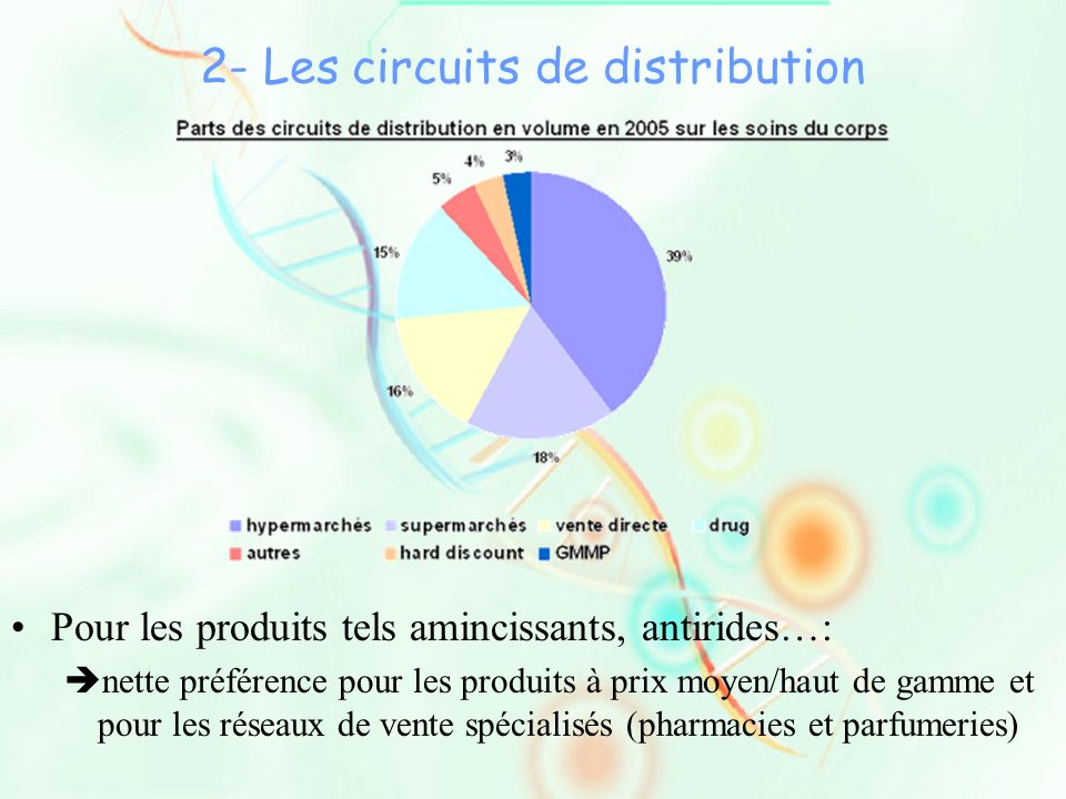 2- Les circuits de distribution
