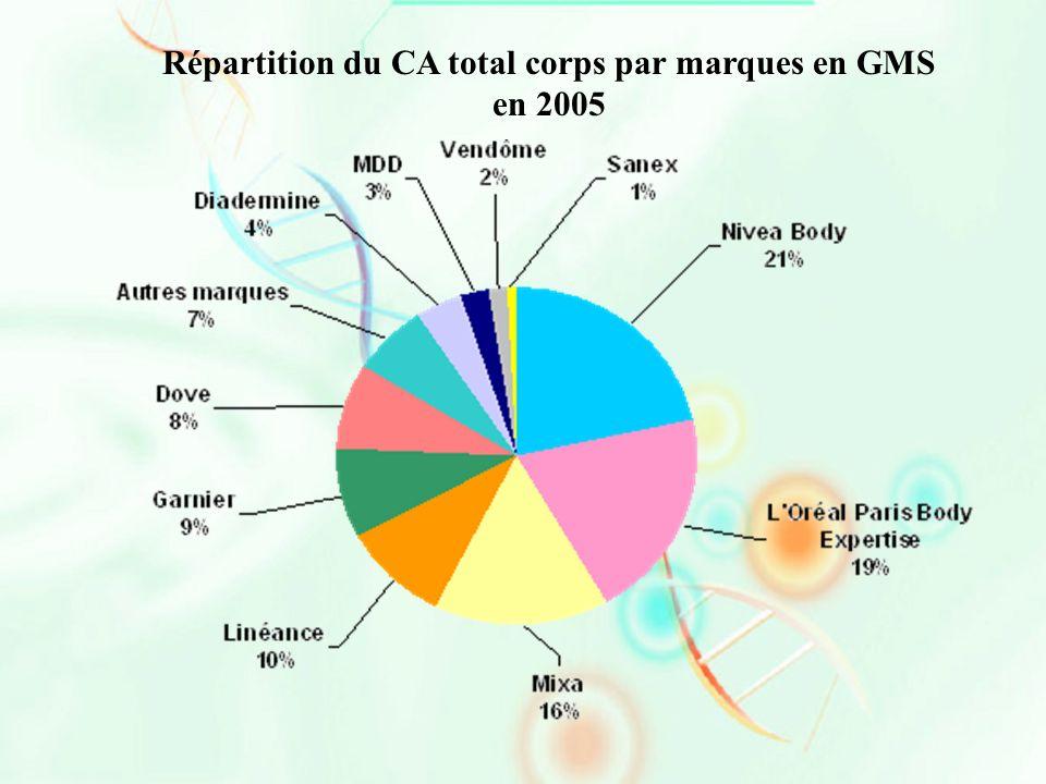 Répartition du CA total corps par marques en GMS en 2005