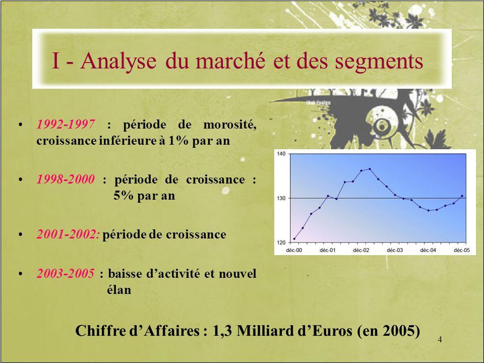 I - Analyse du marché et des segments