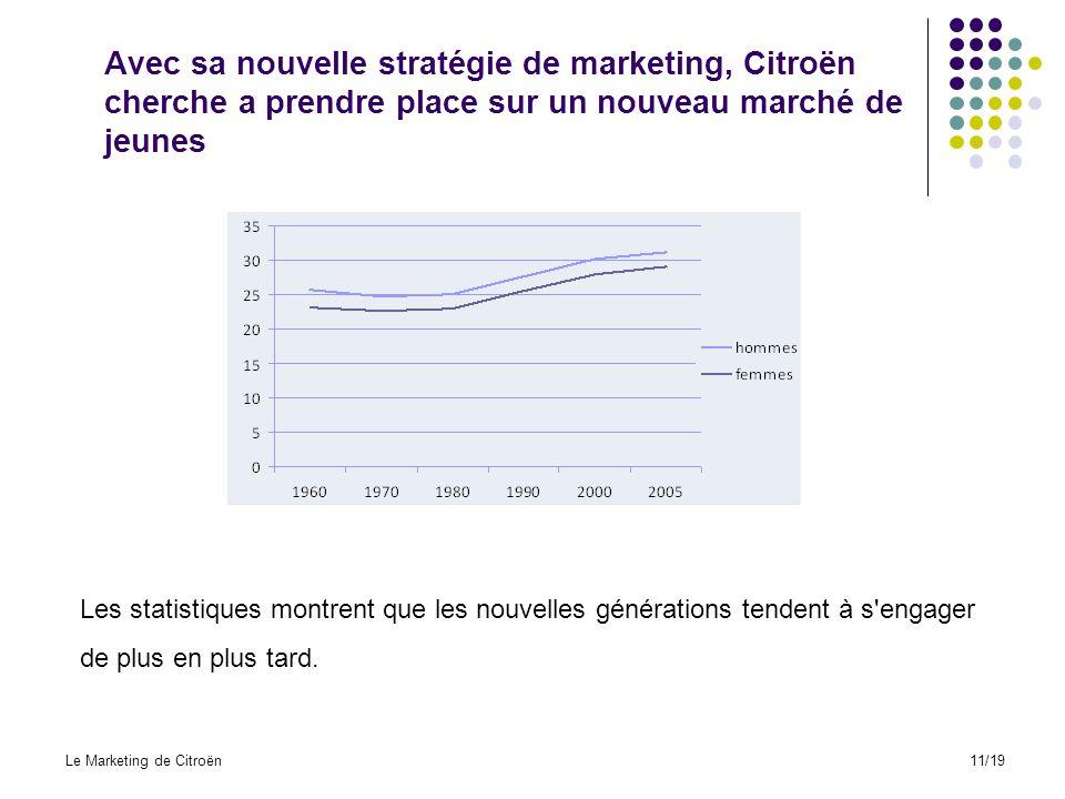 Avec sa nouvelle stratégie de marketing, Citroën cherche a prendre place sur un nouveau marché de jeunes