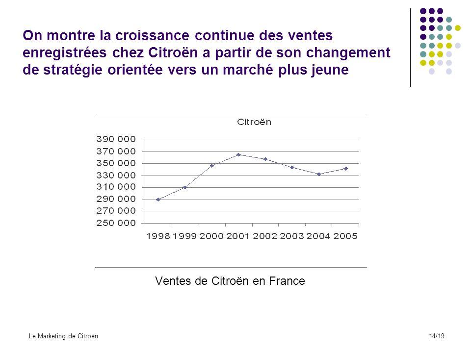 Ventes de Citroën en France