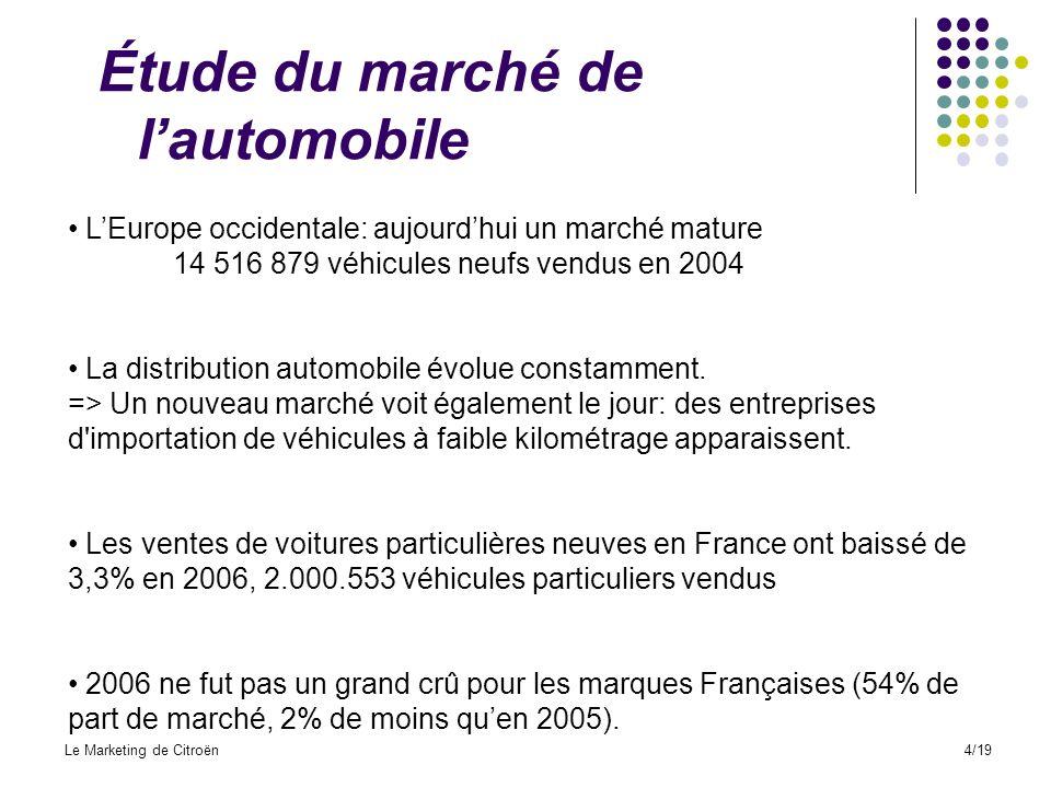 Étude du marché de l'automobile