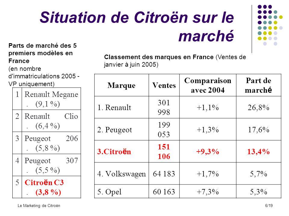 Situation de Citroën sur le marché
