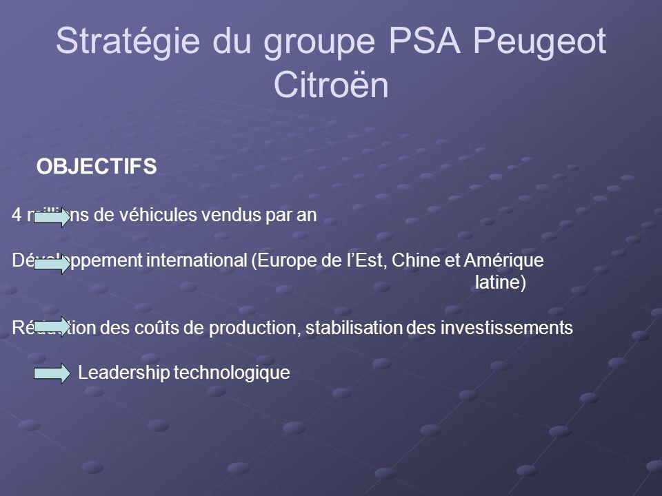 Stratégie du groupe PSA Peugeot Citroën