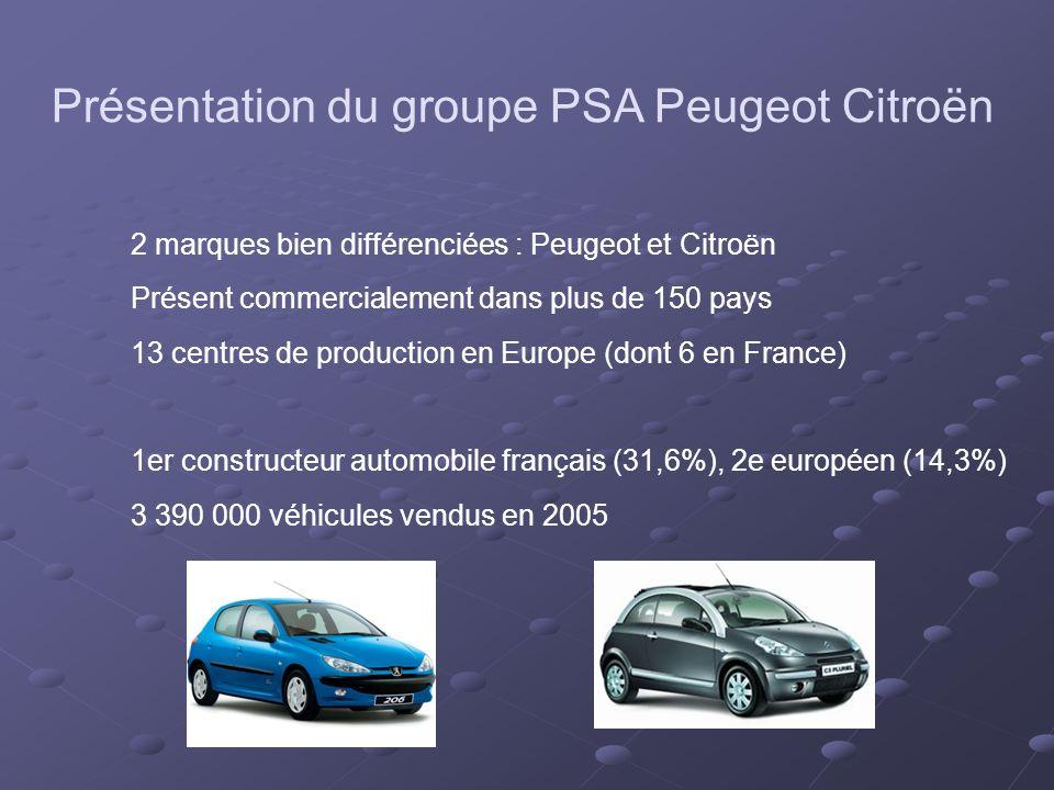 Présentation du groupe PSA Peugeot Citroën