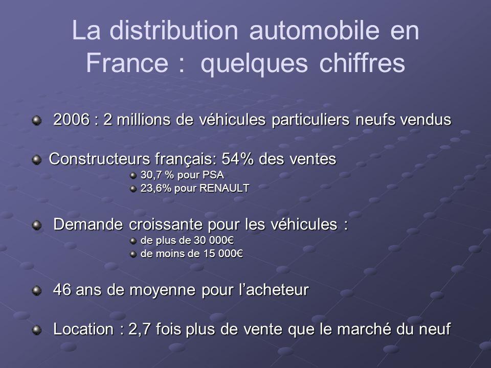 La distribution automobile en France : quelques chiffres