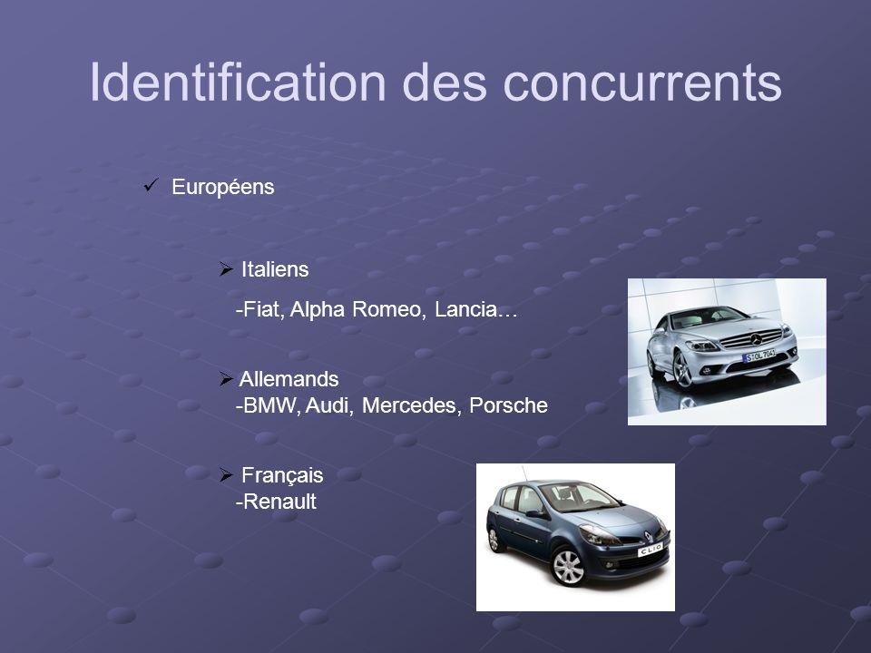 Identification des concurrents