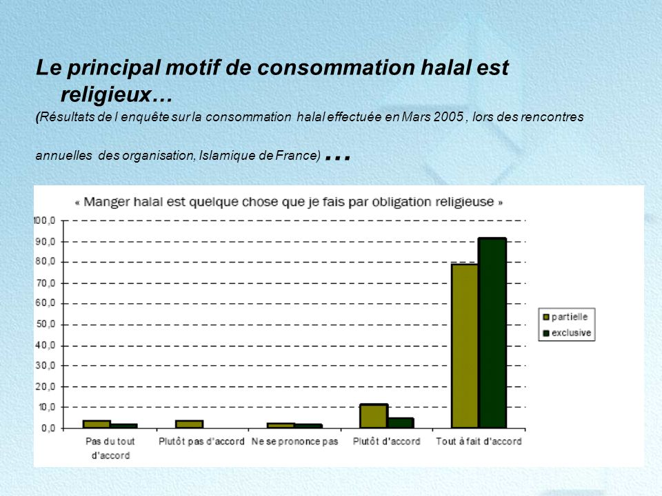 Le principal motif de consommation halal est religieux…