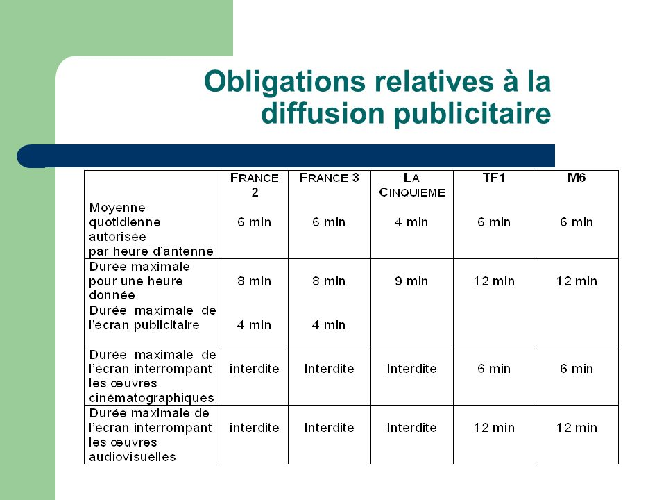 Obligations relatives à la diffusion publicitaire