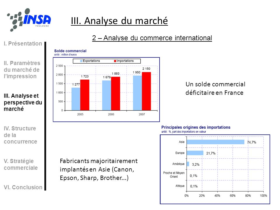 III. Analyse du marché 2 – Analyse du commerce international