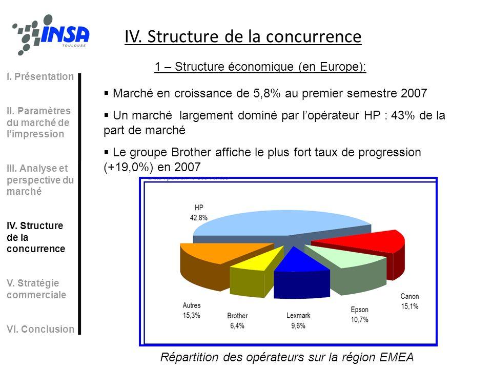 Répartition des opérateurs sur la région EMEA