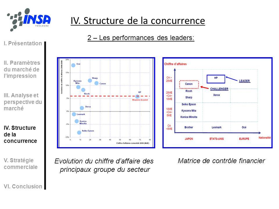 IV. Structure de la concurrence