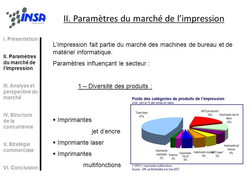 II. Paramètres du marché de l'impression