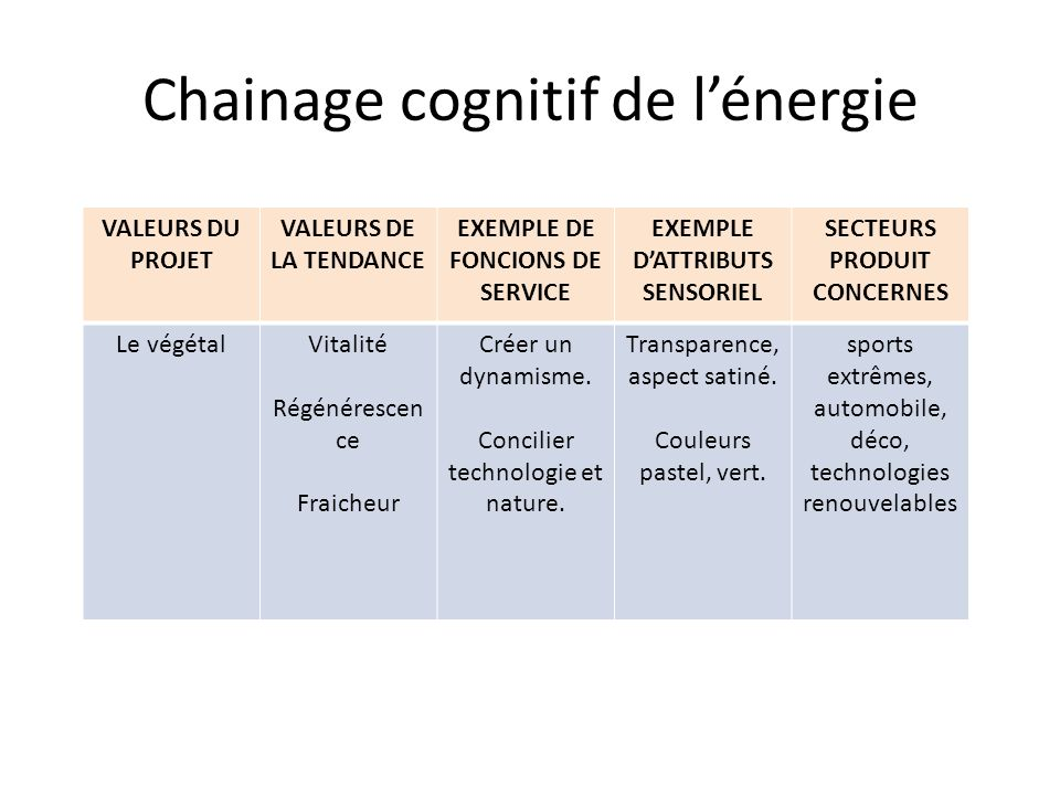 Chainage cognitif de l'énergie
