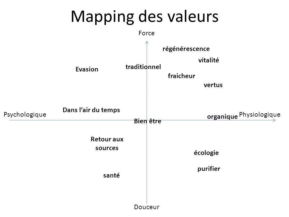 Mapping des valeurs Force régénérescence vitalité traditionnel Evasion