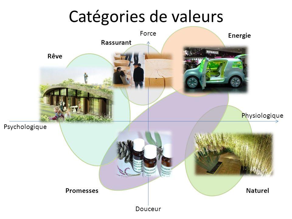 Catégories de valeurs Force Energie Rassurant Rêve Physiologique