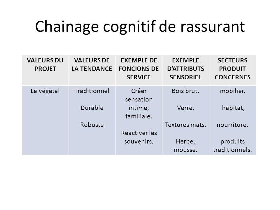 Chainage cognitif de rassurant