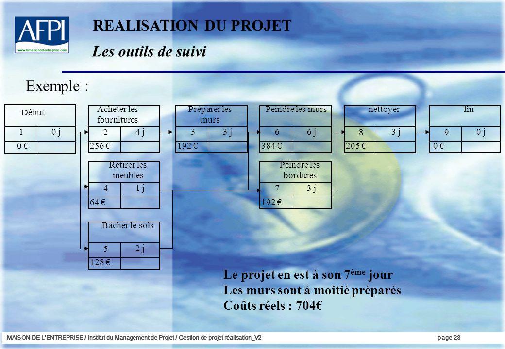 REALISATION DU PROJET Les outils de suivi Exemple :