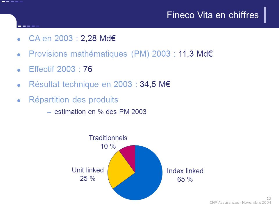 Fineco Vita en chiffres