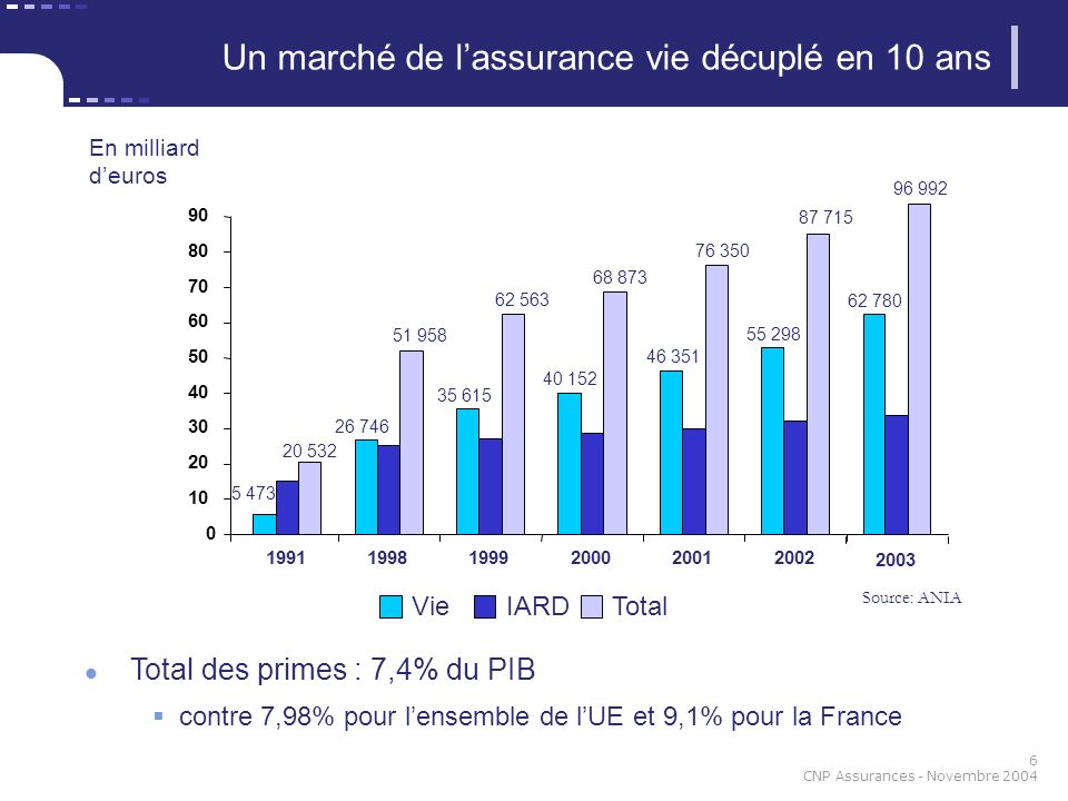 Un marché de l'assurance vie décuplé en 10 ans