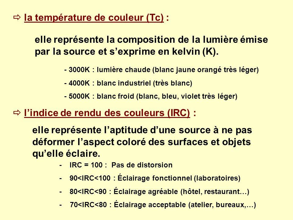  la température de couleur (Tc) :