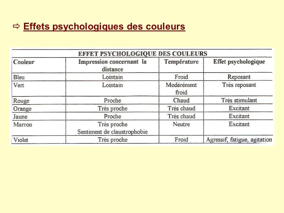  Effets psychologiques des couleurs