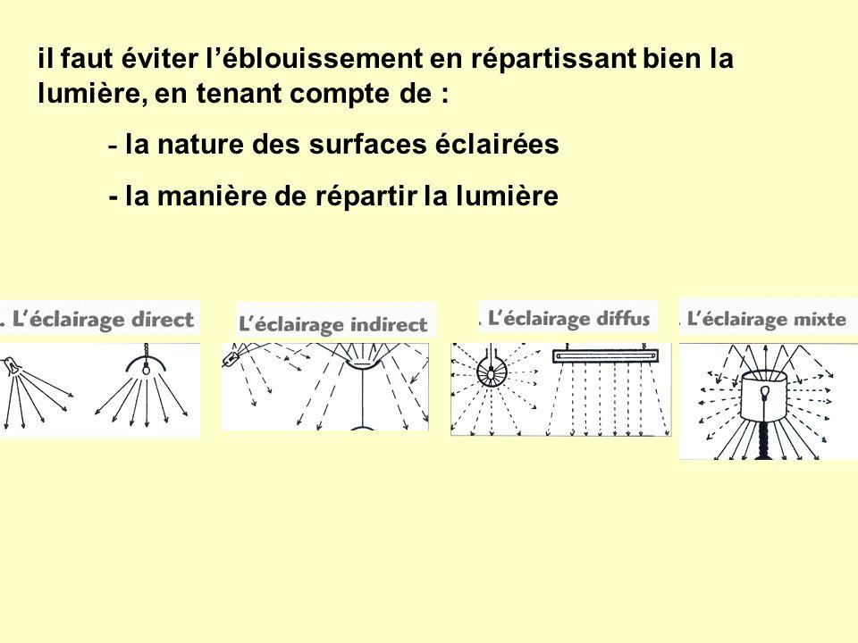 il faut éviter l'éblouissement en répartissant bien la lumière, en tenant compte de :