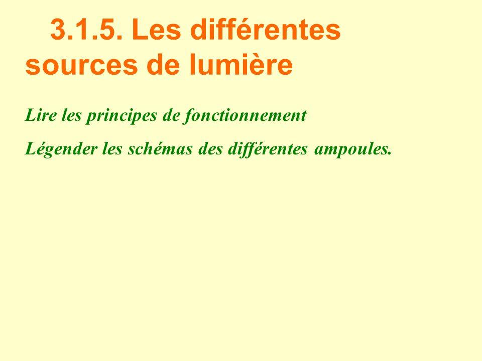 3.1.5. Les différentes sources de lumière