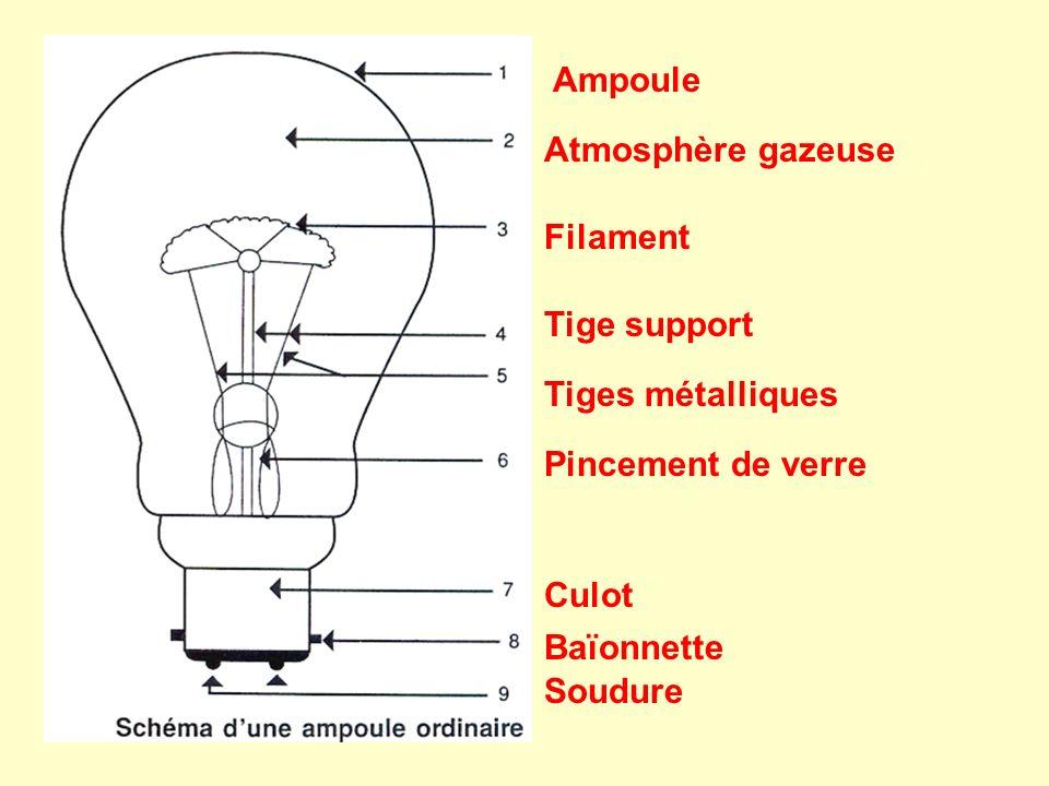 AmpouleAtmosphère gazeuse. Filament. Tige support. Tiges métalliques. Pincement de verre. Culot. Baïonnette.