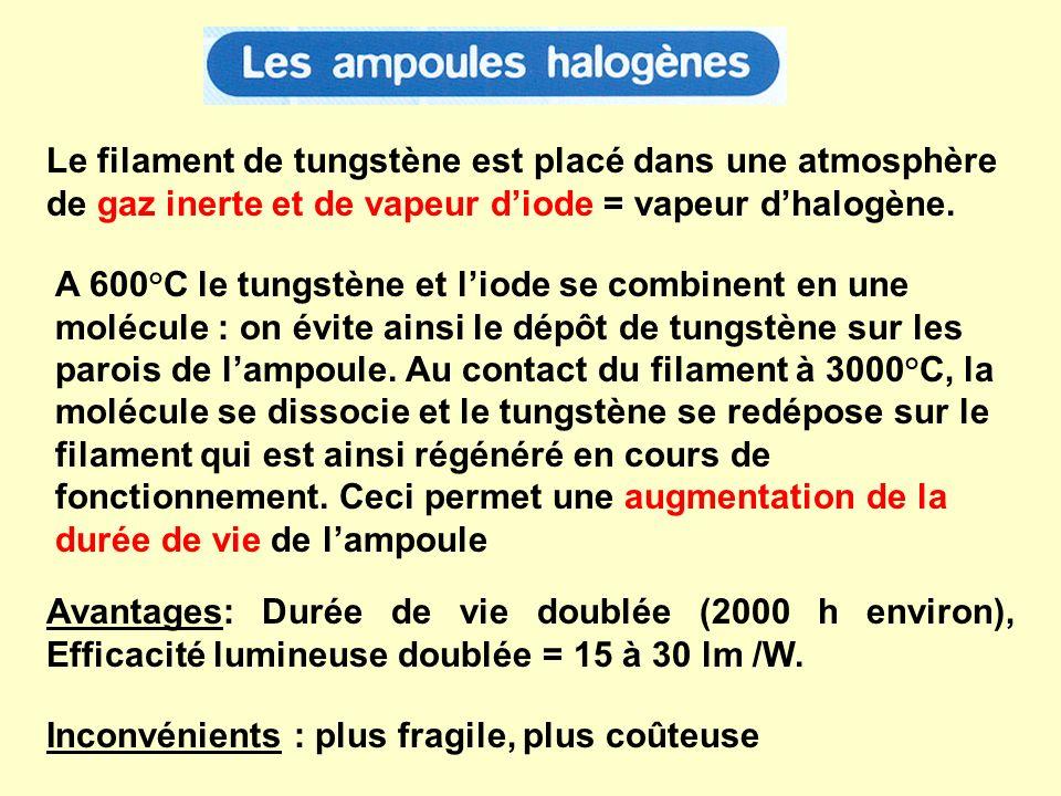 Le filament de tungstène est placé dans une atmosphère de gaz inerte et de vapeur d'iode = vapeur d'halogène.