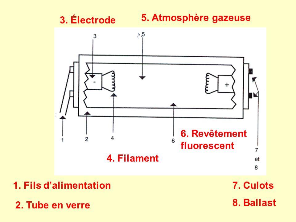 5. Atmosphère gazeuse 3. Électrode. 6. Revêtement fluorescent. 4. Filament. 1. Fils d'alimentation.