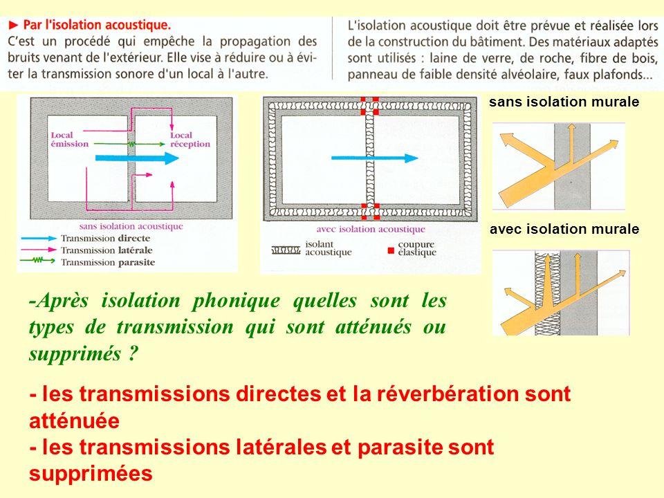 sans isolation murale avec isolation murale. -Après isolation phonique quelles sont les types de transmission qui sont atténués ou supprimés