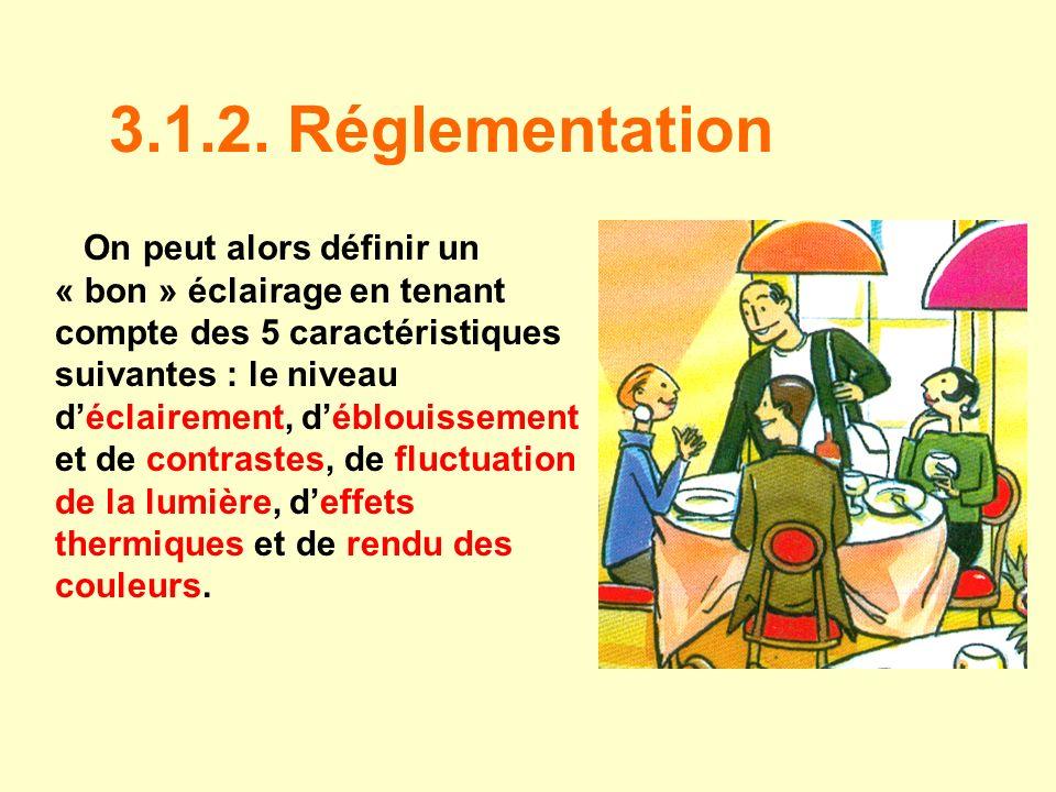 3.1.2. Réglementation